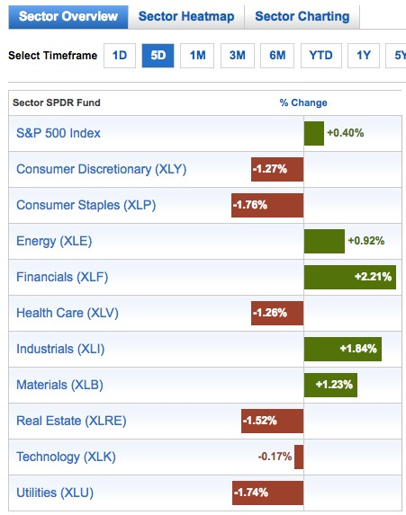 Last 5-day performance of S&P500 sectors