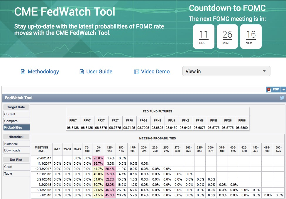 CME FedWatch tool September 2017 FOMC probabilities (11 hours before meeting)