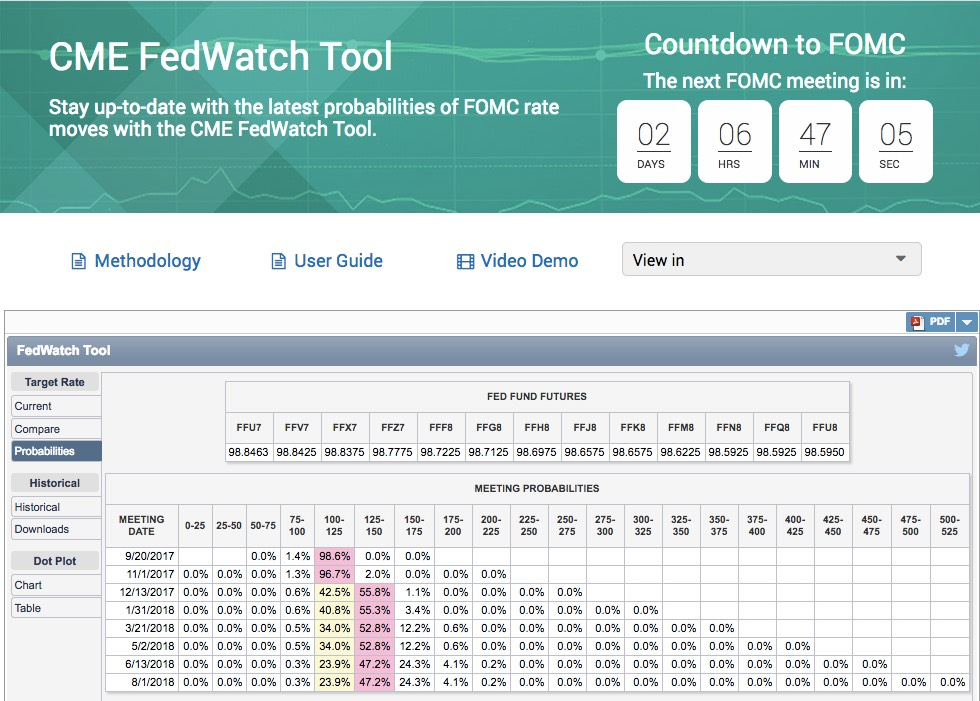 CME FedWatch tool September 2017 FOMC probabilities (2 days and 6 hours before)