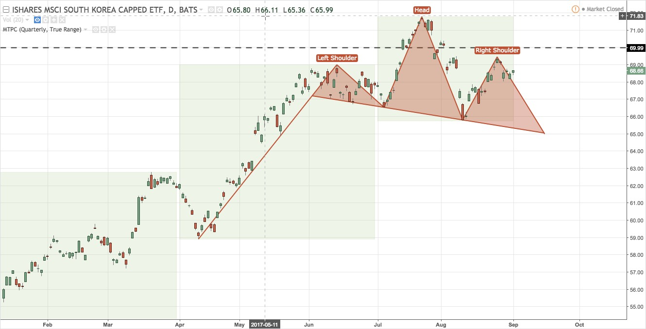 EWY potential head and shoulders chart pattern at resistance on daily chart