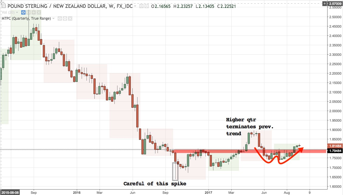 GBPNZD weekly chart June 2015 - present
