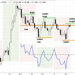 USDJPY weekly chart May 2016 - present