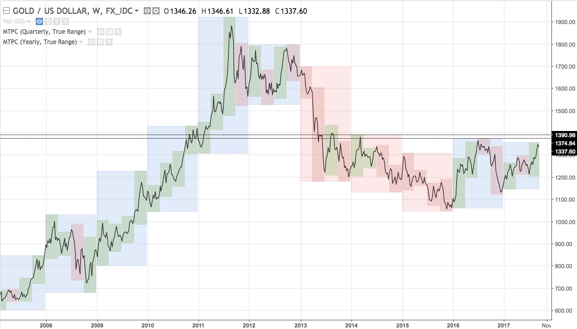XAUUSD weekly chart from  2007 - present