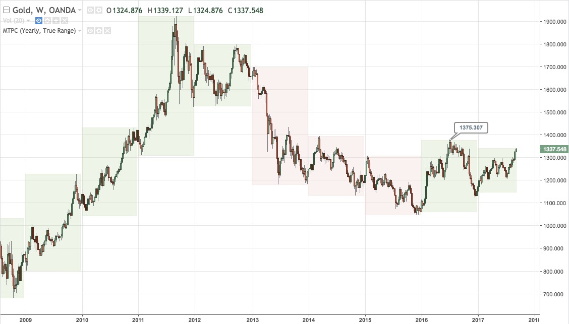 XAUUSD weekly chart from mid-2008 to present