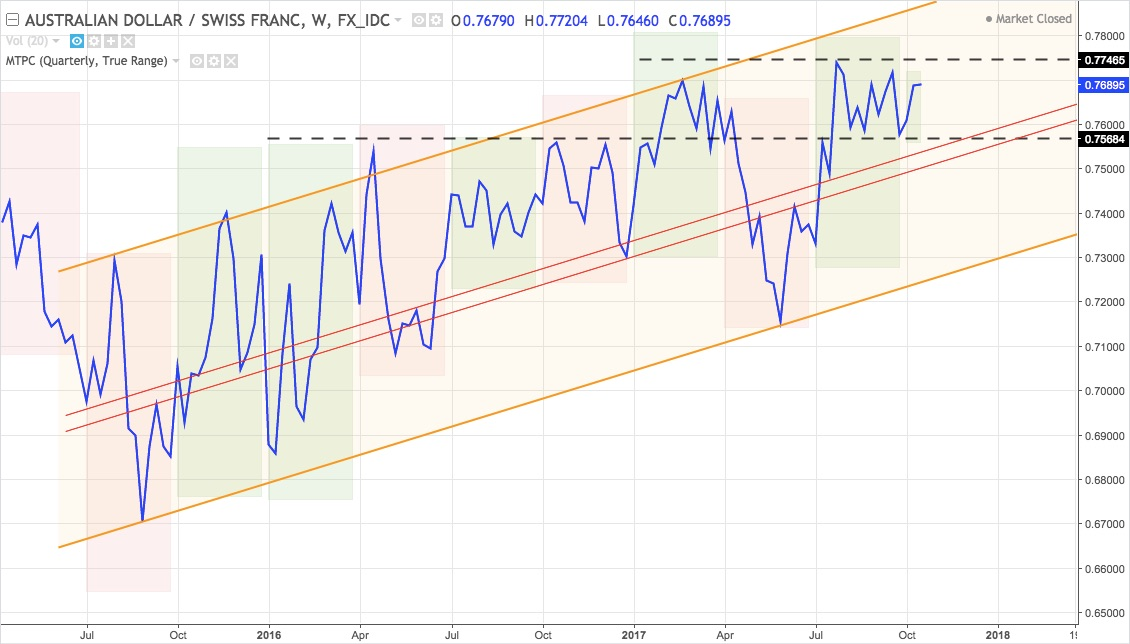 AUDCHF weekly line chart mid-2015 to present
