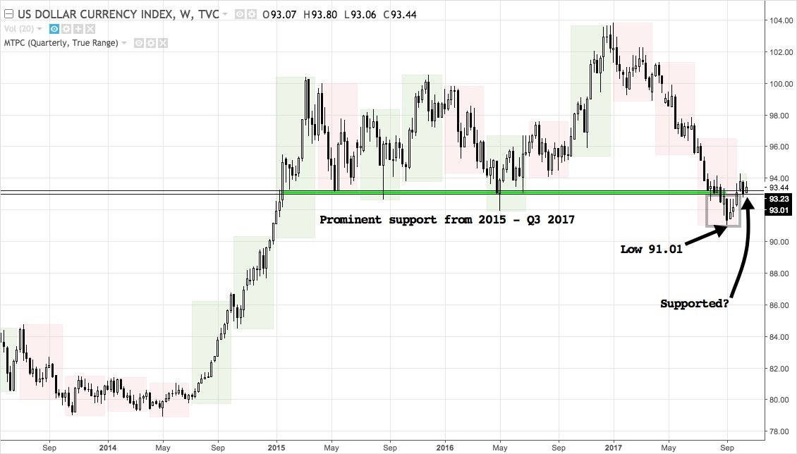 DXY back above 2 year support
