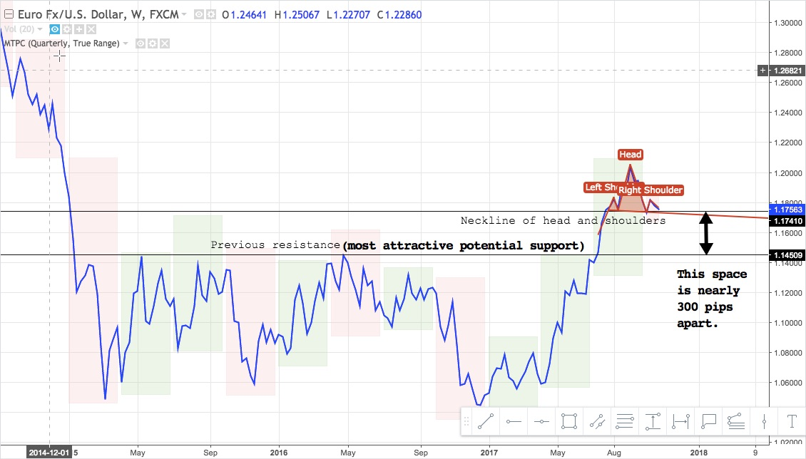 EURUSD weekly line chart from late-2014 to present