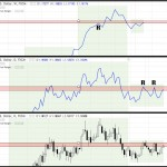 EURUSD price action in 3 charts