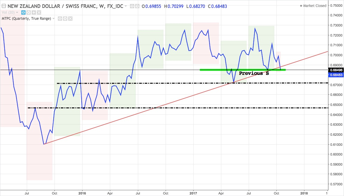 NZDCHF weekly line chart from mid-2015 to present