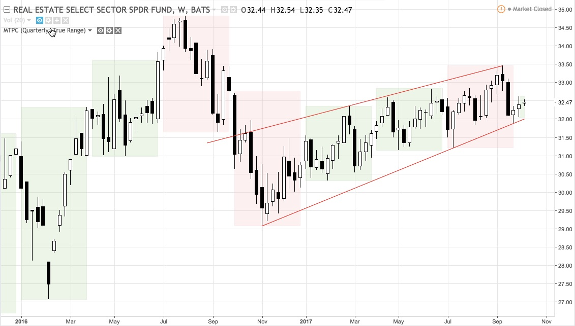 XLRE weekly chart, year-long channel