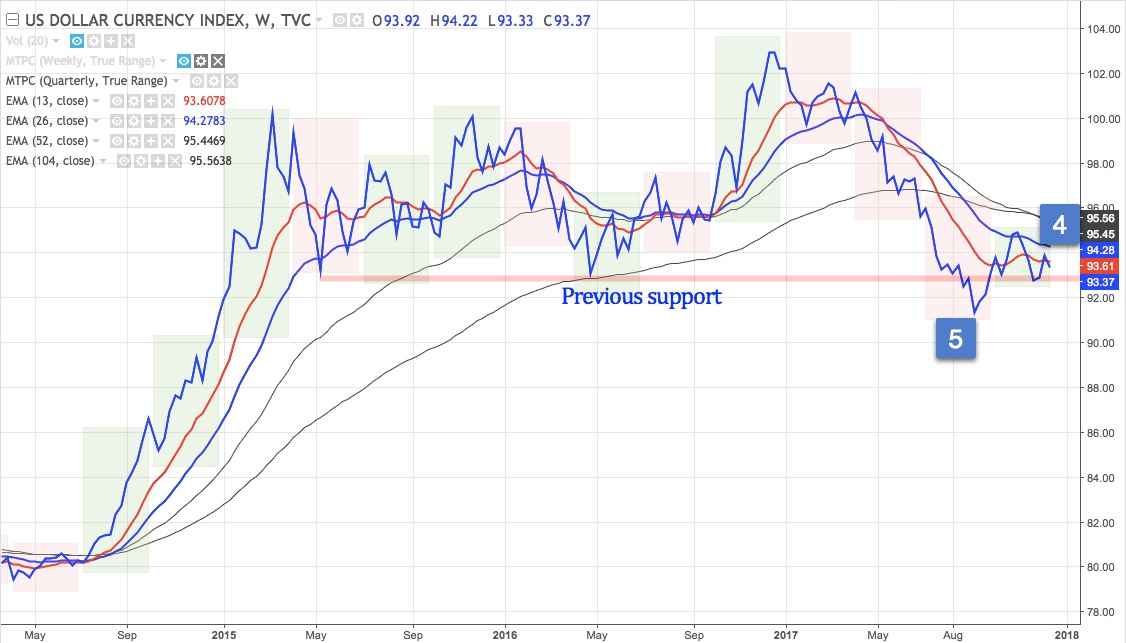 DXY weekly line chart from May 2014 - present