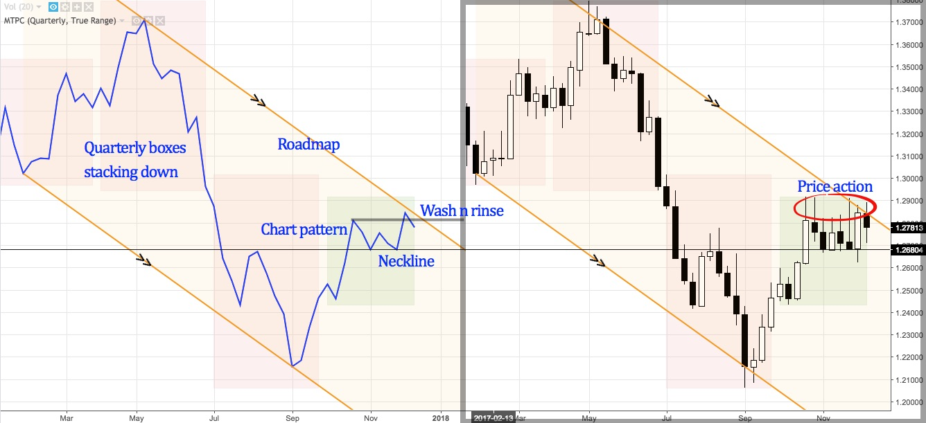 USDCAD candlesticks and line charts point out high probability setup