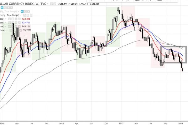 DXY weekly chart late 2014 - present
