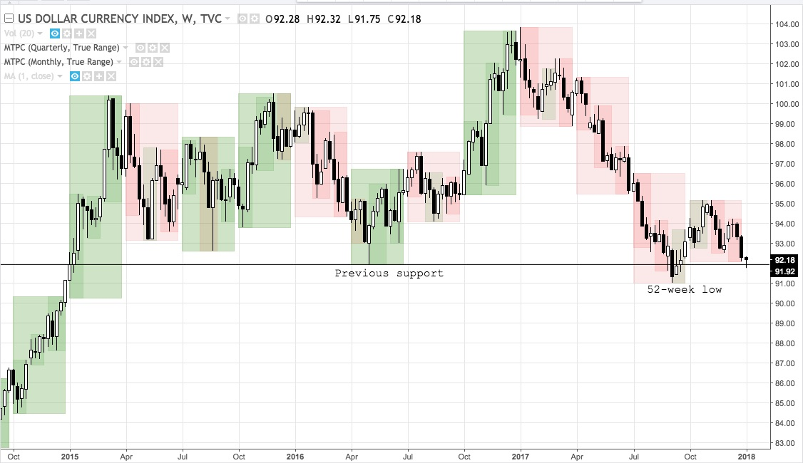 DXY weekly chart from October 2014 - present