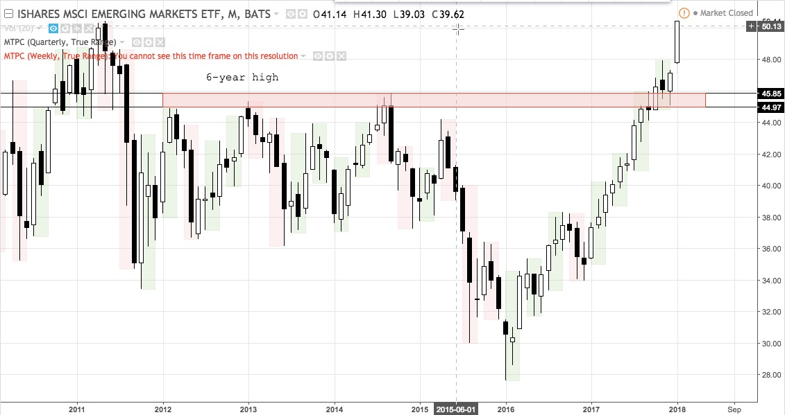 EEM monthly chart 2010 - present