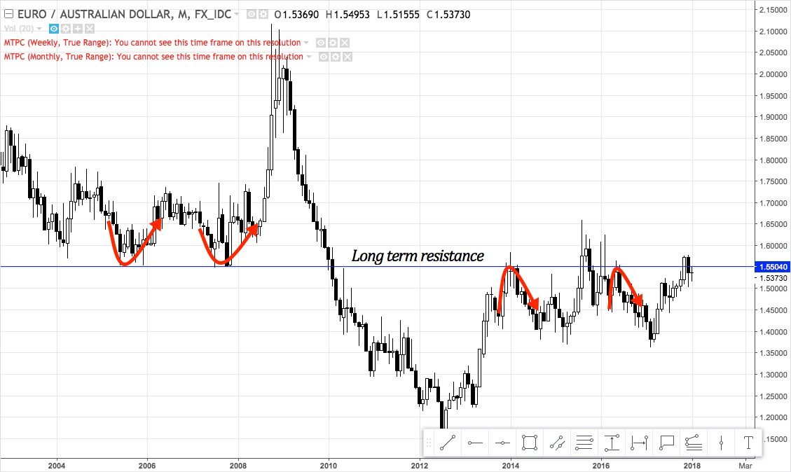 EURAUD monthly chart from 2003 - January 2018