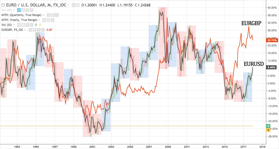 EURUSD-EURGBP monthly chart overlay from mid-1991 - present