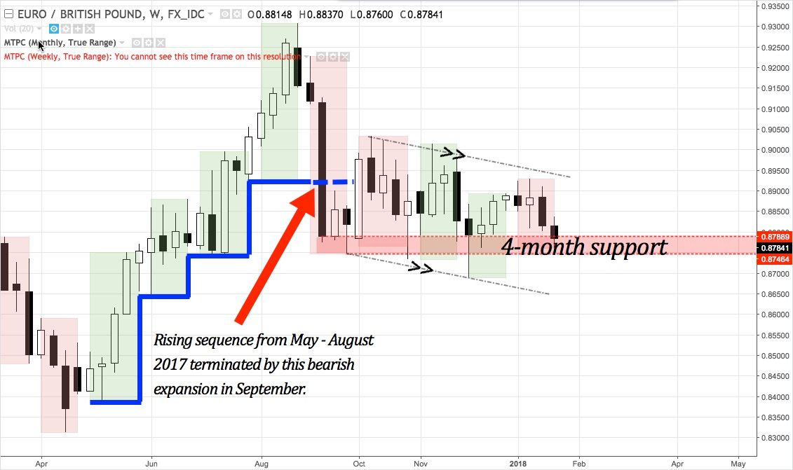 EURGBP weekly chart March 2017 - present