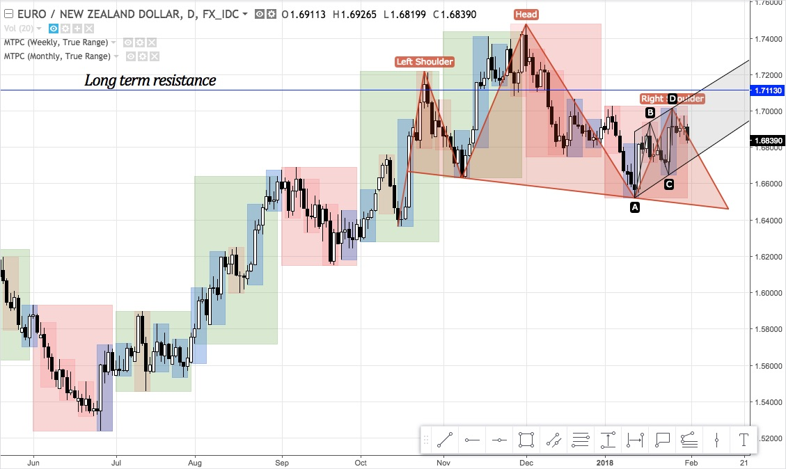 EURNZD daily chart from June 2017 - January 2018