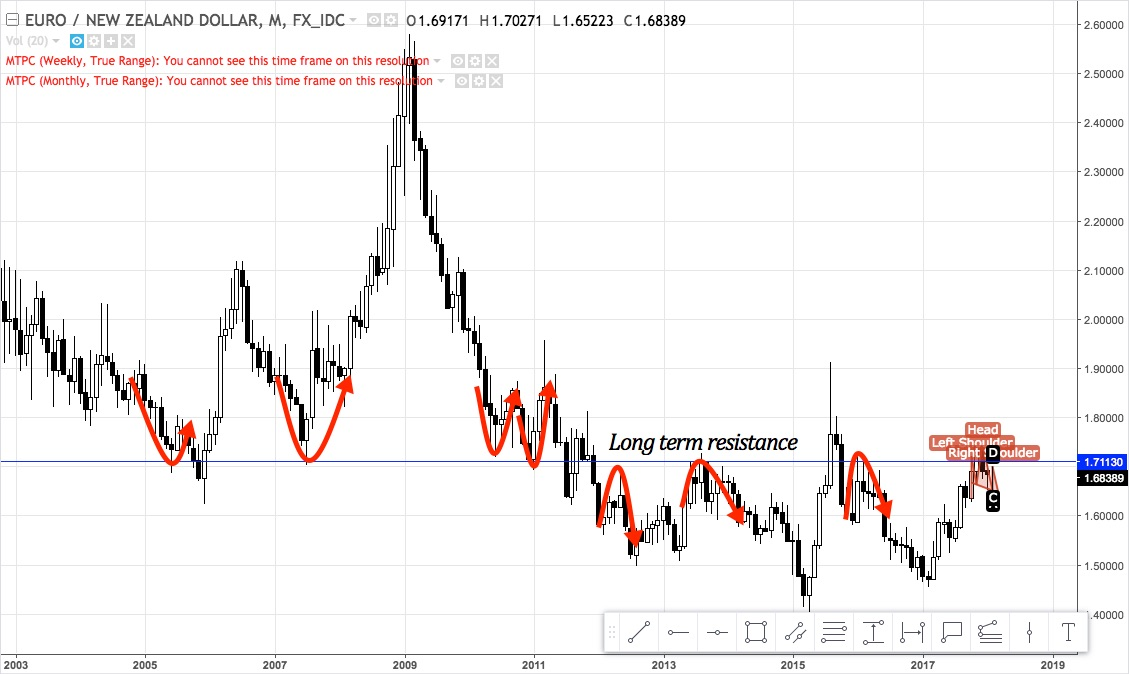 EURNZD monthly chart from 2003 - January 2018