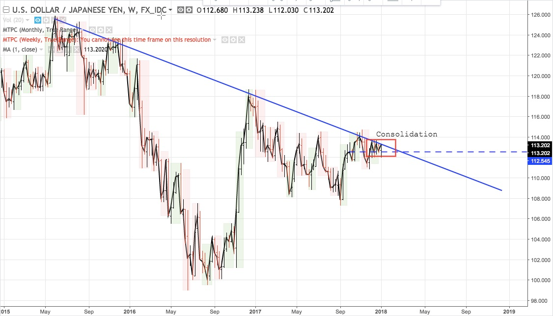 USDJPY in a consolidation while DXY fell
