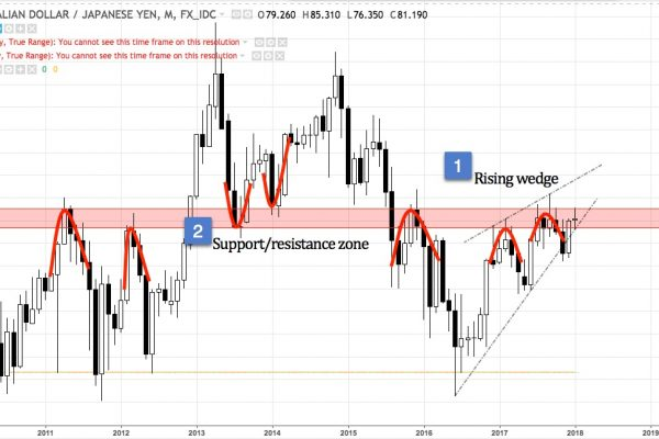 AUDJPY monthly chart from Oct 2009 to present
