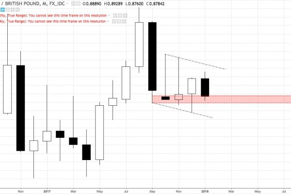 EURGBP monthly chart August 2016 - present
