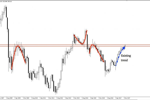 EURJPY monthly chart Aug 2006 - present