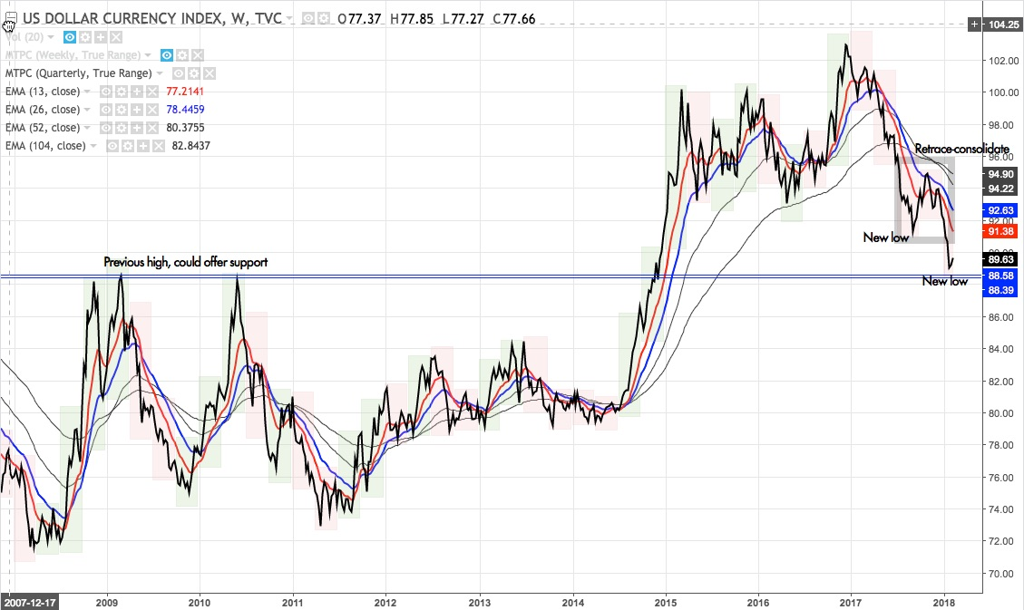 DXY weekly line chart from late-2007 to Feb 2018
