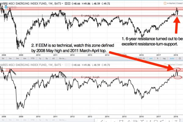 EEM weekly chart from 2011 - present