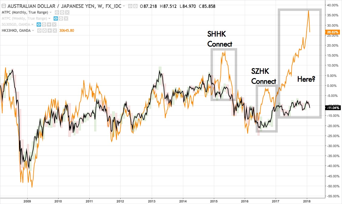 HSI - AUDJPY divergence in weekly chart 2008 - present