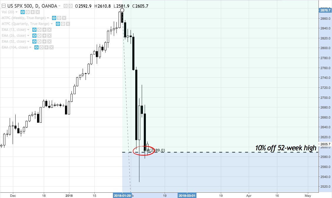 SPX shows reaction to 10% correction level