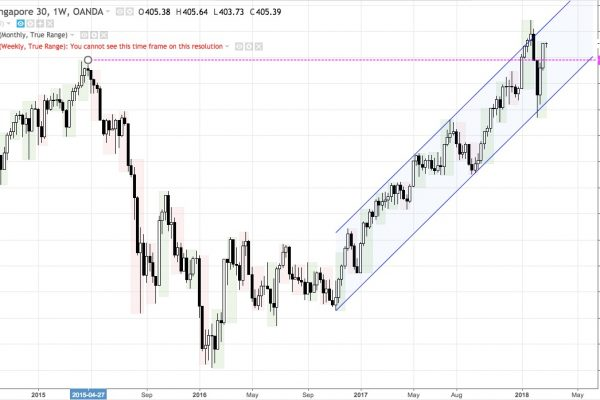 SG30 weekly chart Sep 2014 - present