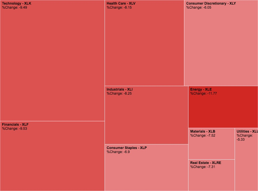 5-day US S&P500 sector heatmap captured from Sectorspdr.com