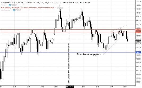 AUDJPY action following high probability reversal pattern