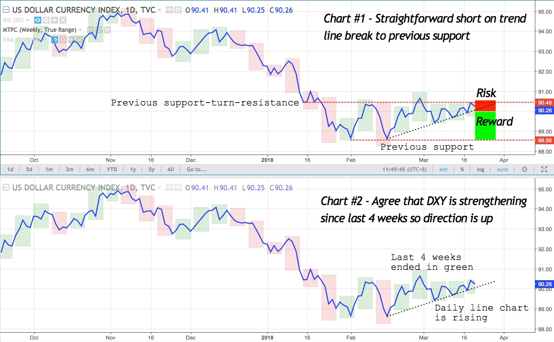 DXY chart #1 and #2