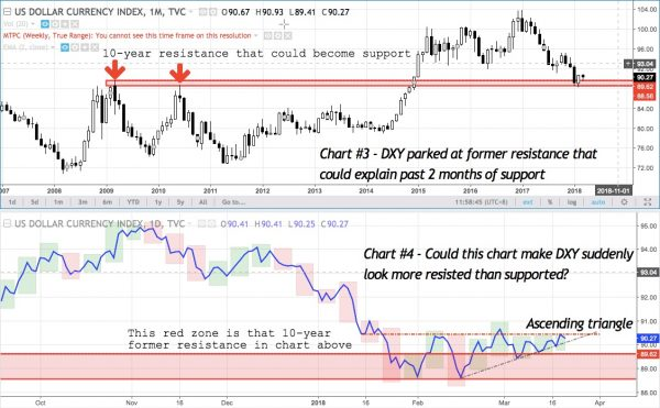 DXY chart #3 and #4