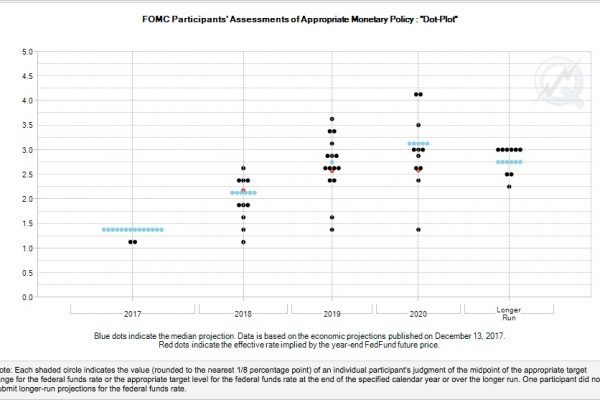 FOMC Dot Plot captured from CME FedWatch before March 2018 FOMC meeting