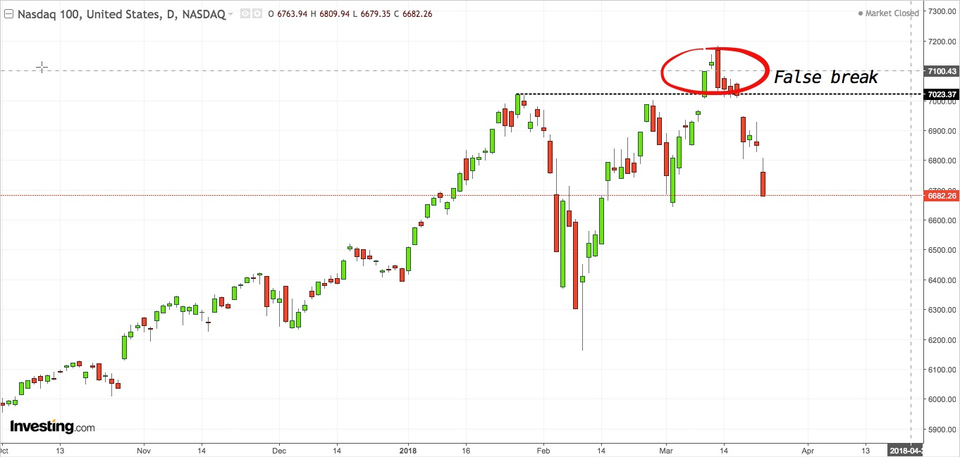 Nasdaq 100 prints false break before collapse