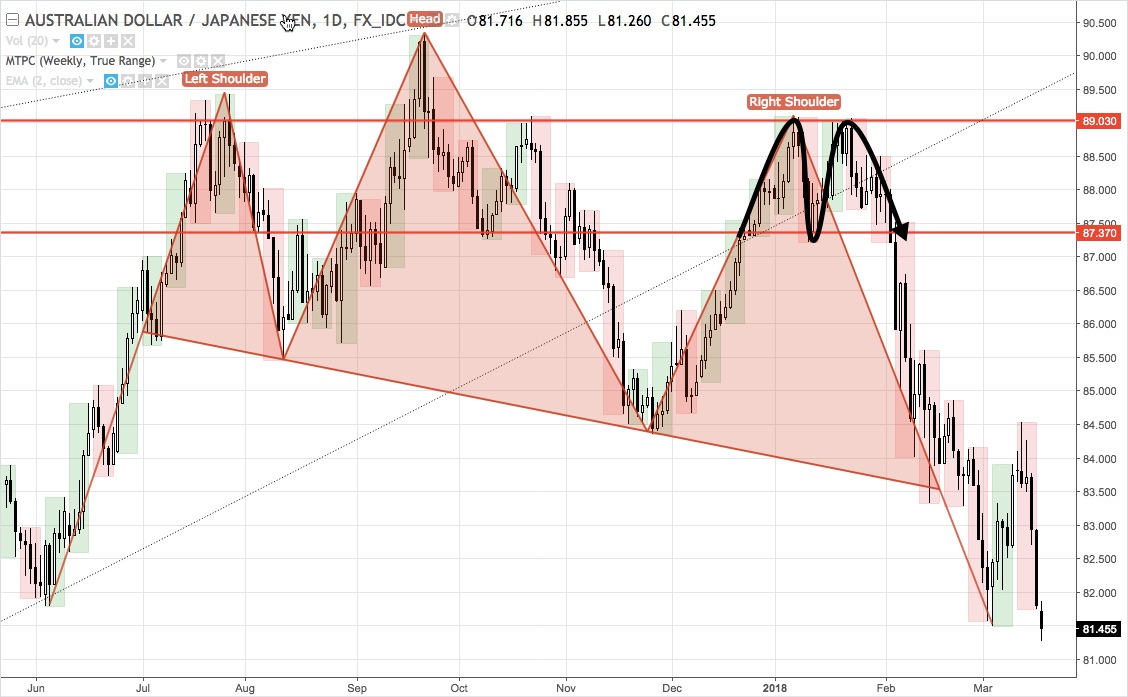 AUDJPY head and shoulders chart pattern confirmed with double-topped right shoulder