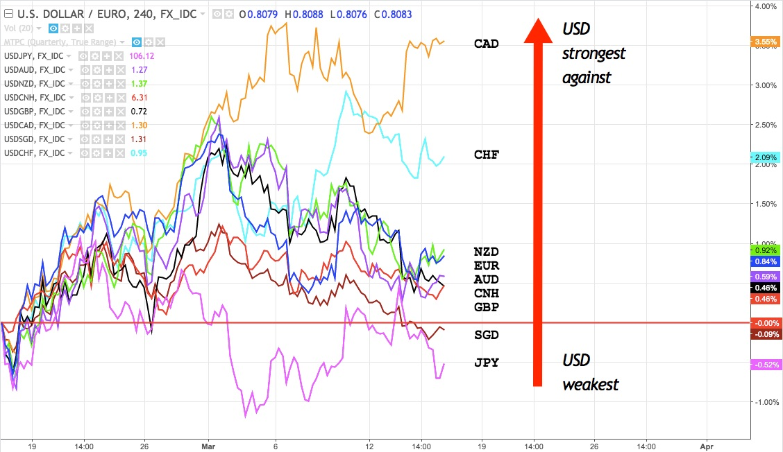 USD overlaid against favourite major currencies from 16 February to present