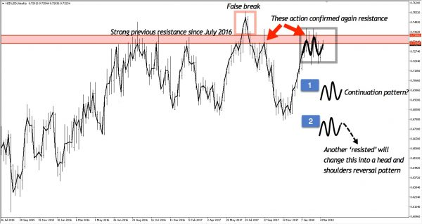 High probability reversal chart pattern on NZDUSD weekly chart from mid-July 2015 to present