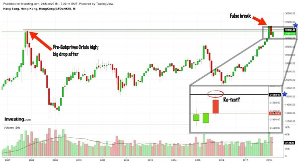 HK50 (HSI) monthly chart from Investing.com