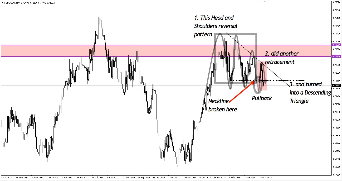 NZDUSD Head and Shoulders pattern morphed into a Descending Triangle
