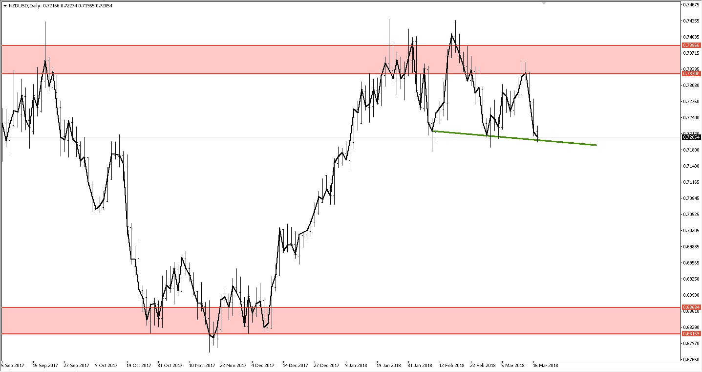 NZDUSD daily chart with head and shoulders perched on neckline