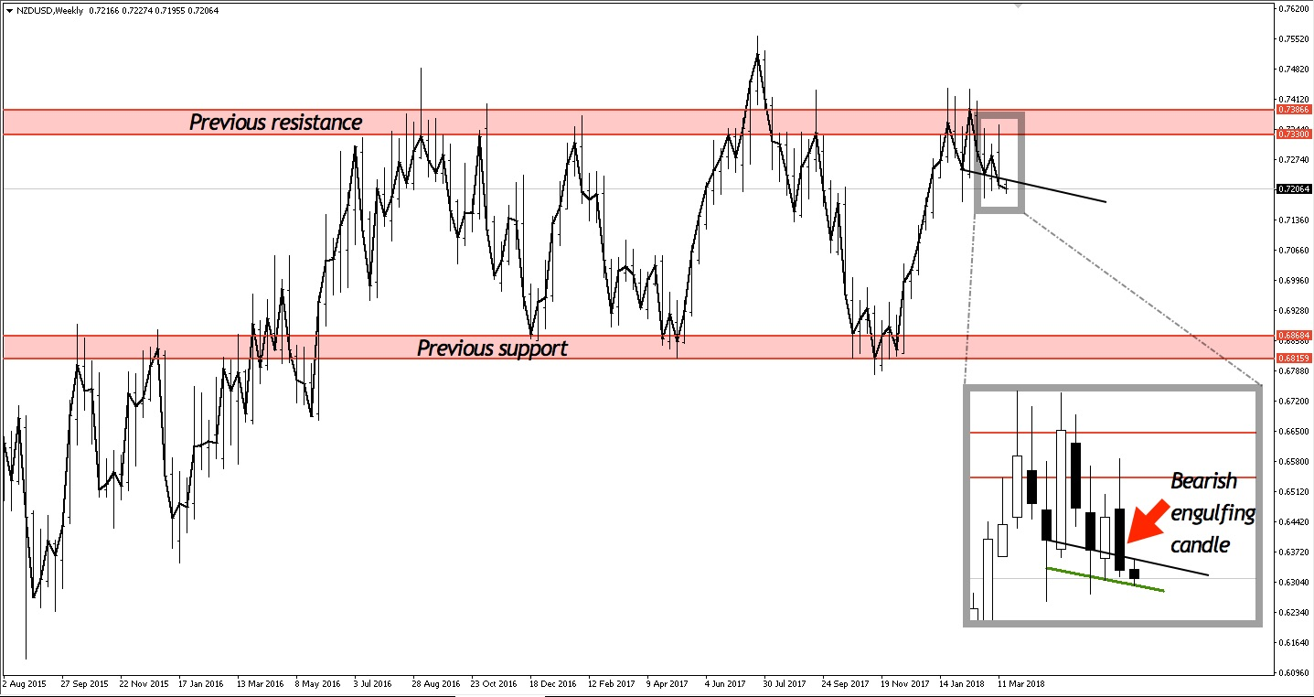 NZDUSD weekly chart with head and shoulders
