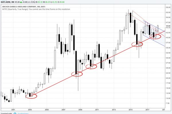 3M chart of ADM from Year 2000 to April 2018