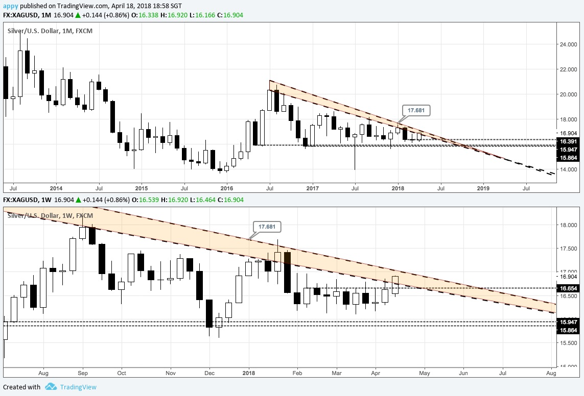 XAGUSD monthly (top) and weekly chart with 2-year triangle