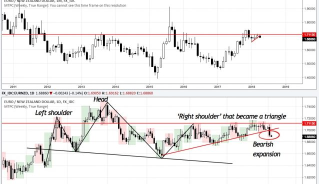 EURNZD monthly (top) and daily chart
