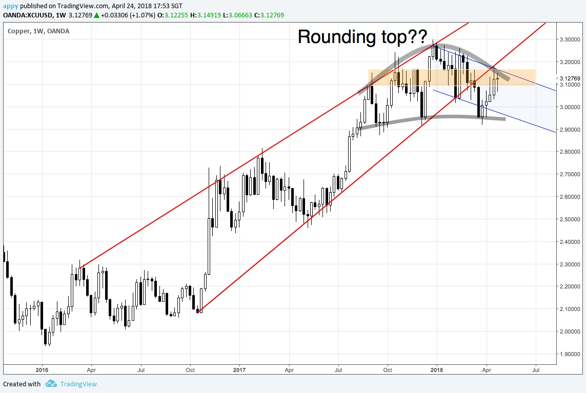 Copper potential rounding top on weekly chart